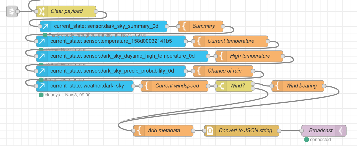 Node-RED screenshot showing Weather Report automation